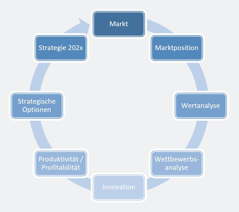 Strategische_Planung_gr